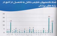 مقصد دانشجویان ایرانی کجاست/ تحصیل دانشجویان ۳۶ کشور در ایران